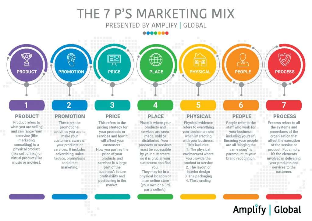 How do I market my business - The 7 Ps Marketing Mix presented by Amplify Global